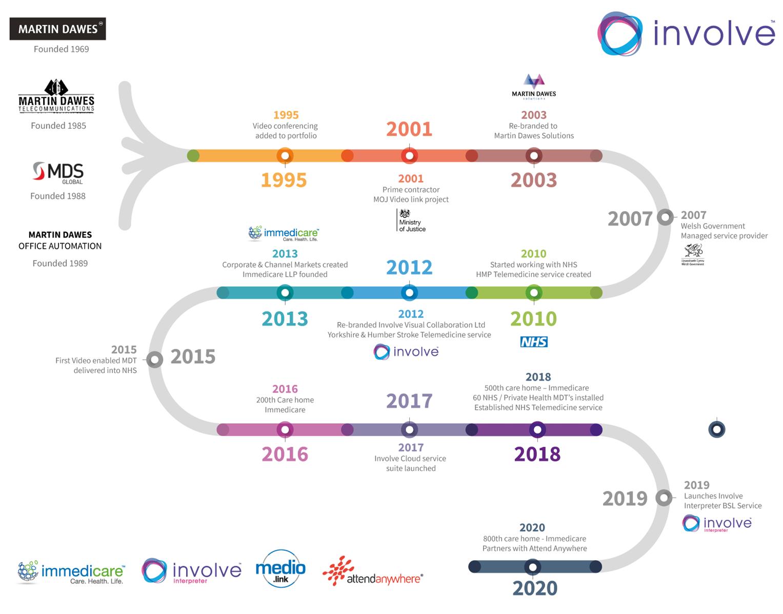 Involve Timeline